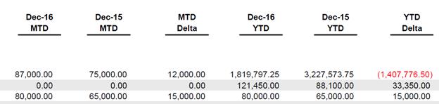 Profit and Loss Comparison Report